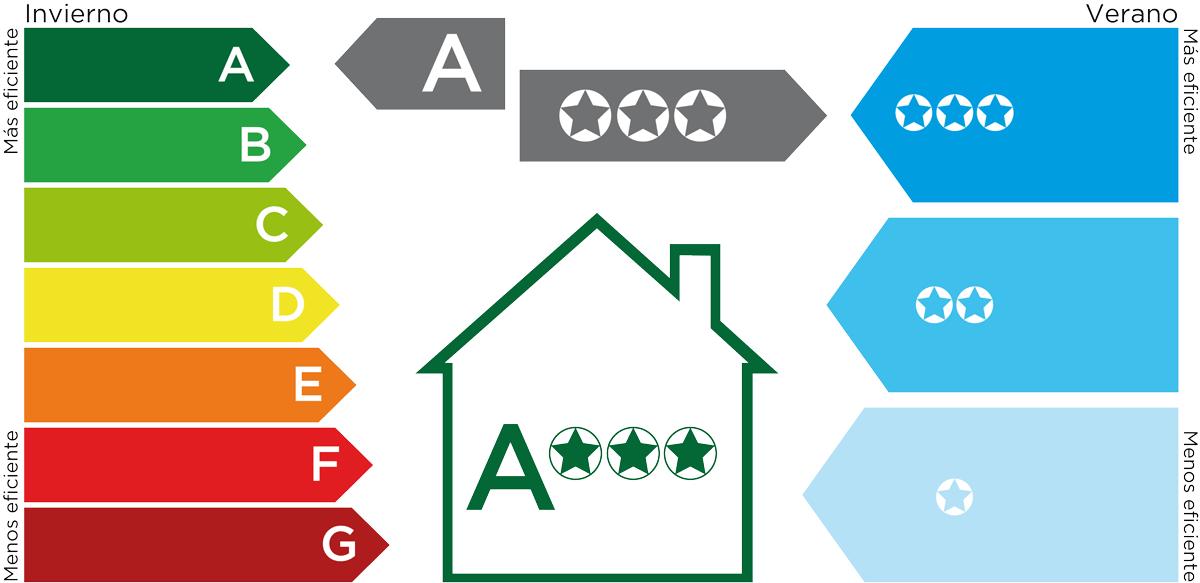 Clasificación energética de la ventana Top 70 advance